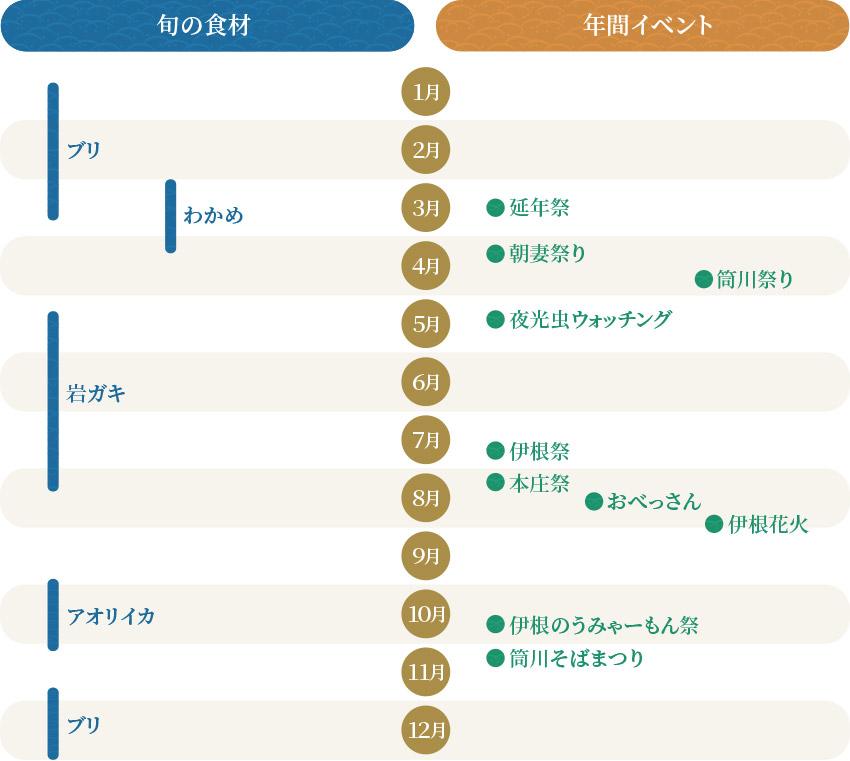 伊根町の旬の食材と年間イベントのカレンダー