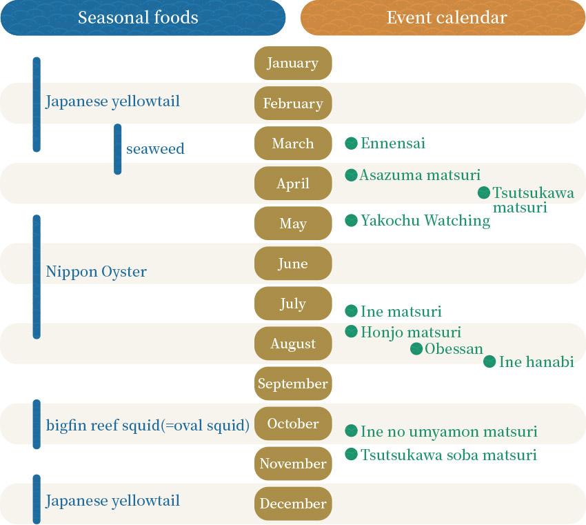 Ine seasonal foods and event calendar